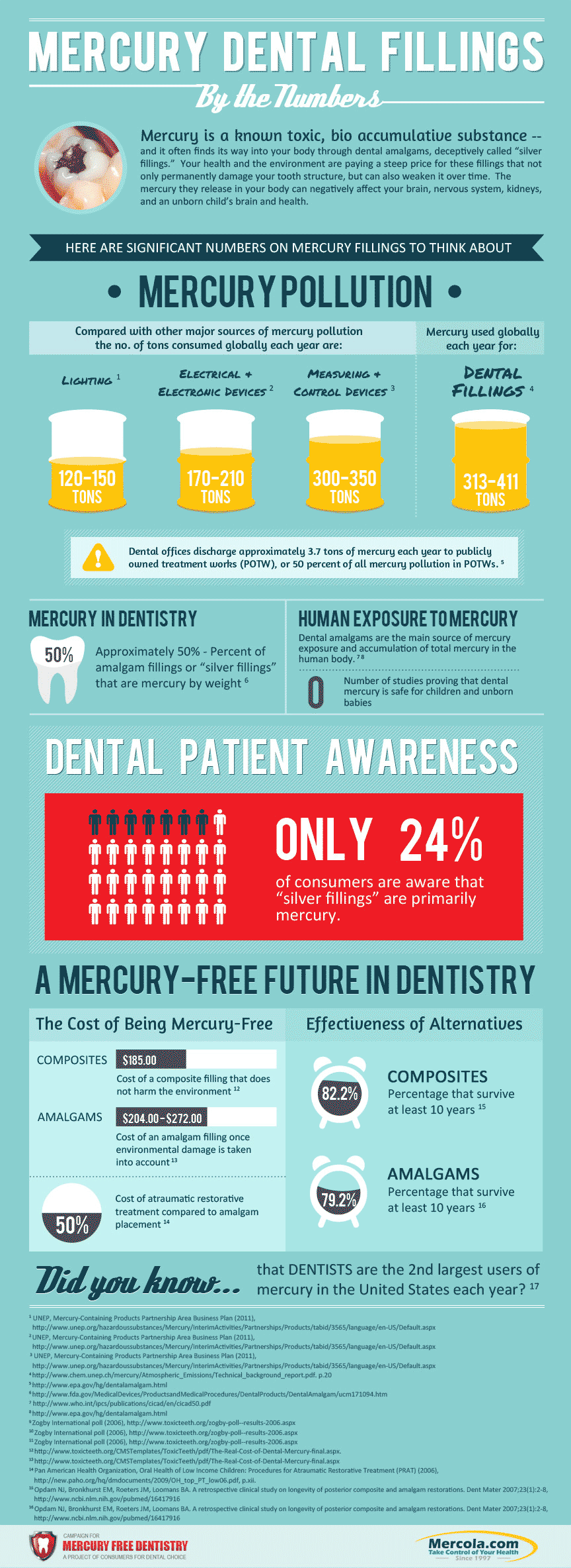 mercury dental dangers