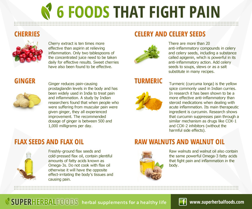 Foods That Fight Pain List