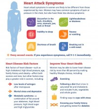 The symptoms of a heart attack and all the necessary information about it specifically for women infographic.