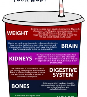 The Effects Of Drinking Soda Infographic