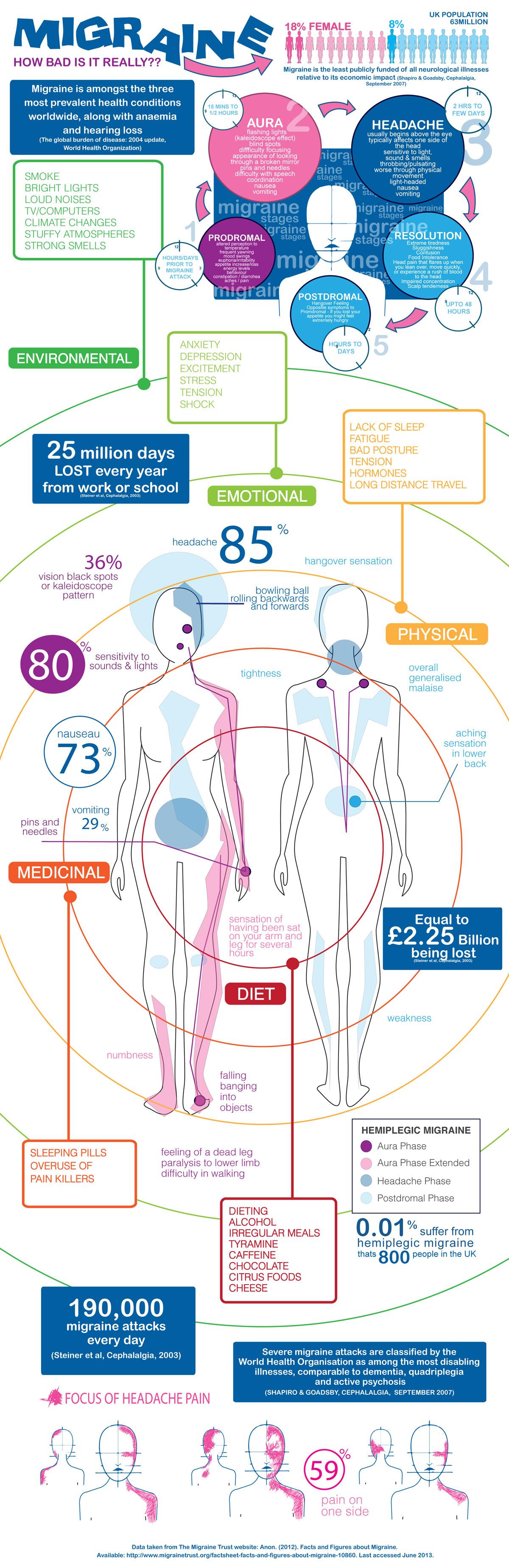 How to avoid migraines infographic
