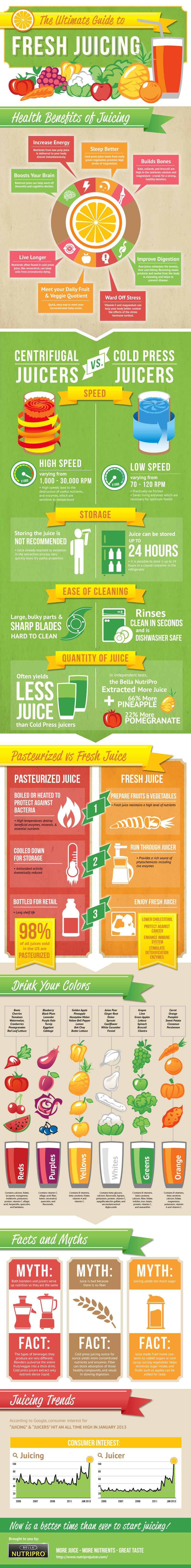 Everything you need to know in choosing what fruits to turn into a beverage infographic