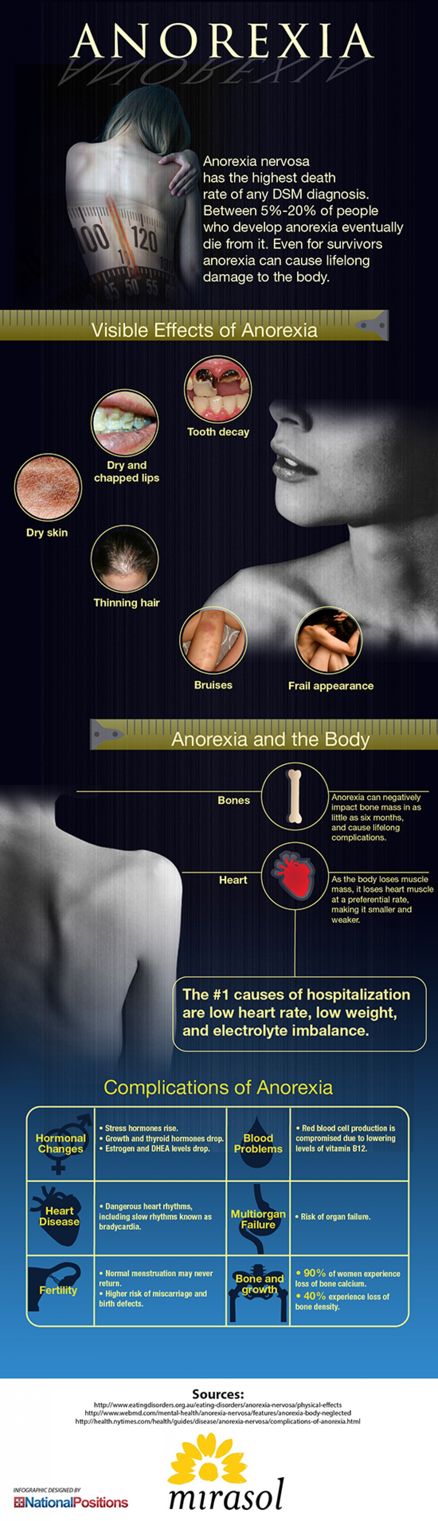 The effects of being anorexic to the human body infographic