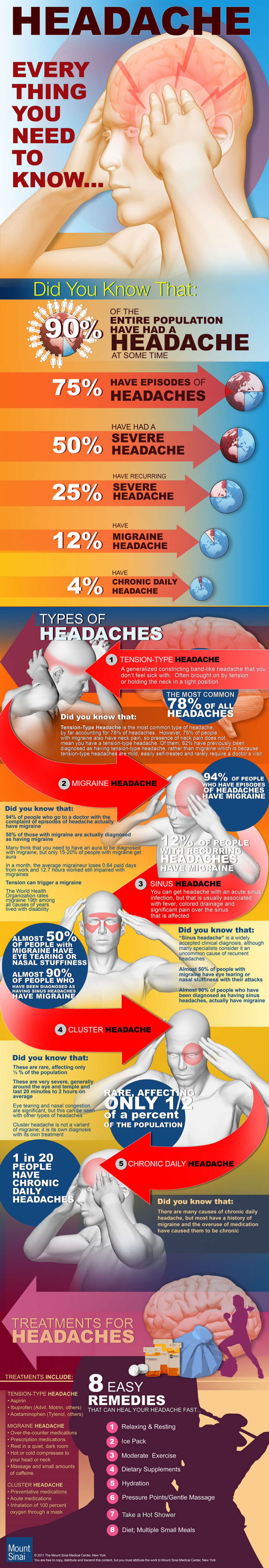 All you need to know about headaches infographic