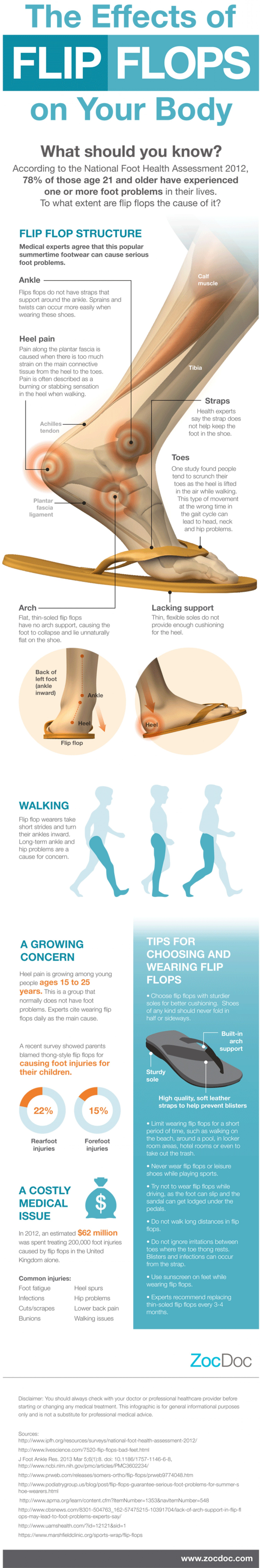 The facts about wearing flip flops infographic