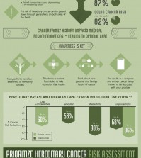 The things that you should know about your family history to determine if you are at risk for cancer infographic