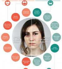 Sleep deprivation consequences to a persons health