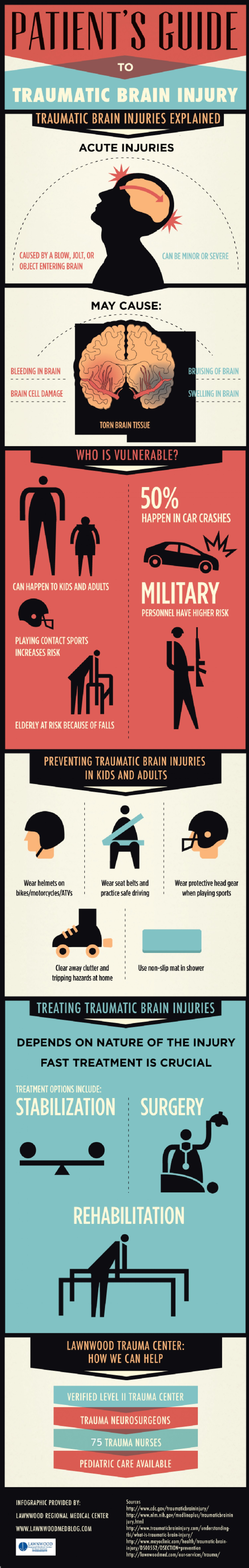 All you need to know about traumatic brain injury infographic