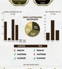 A guide to the benefits of drinking either coffee or tea infographics