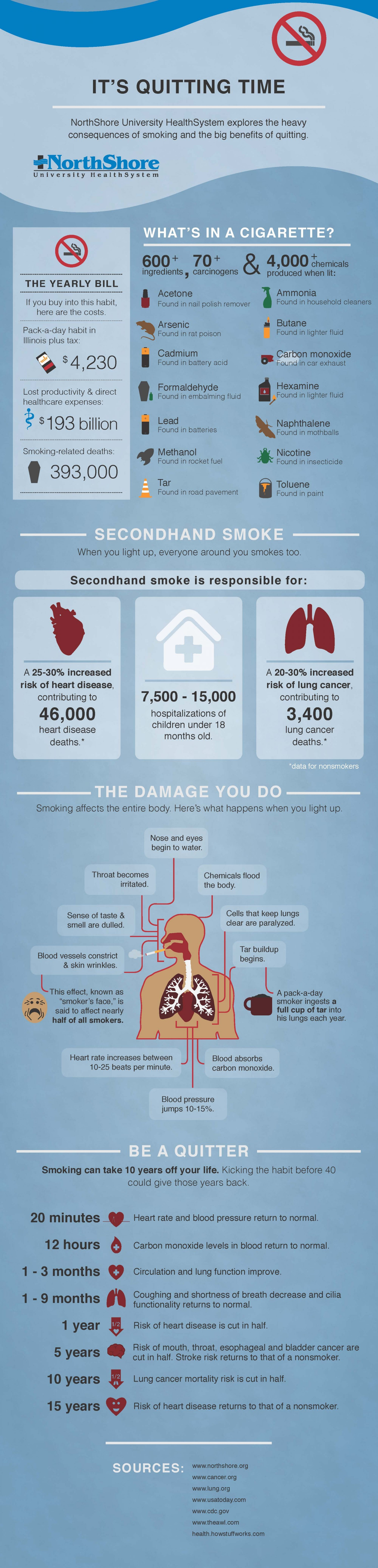 The truth about cigarettes, its consequences to your health infographics.