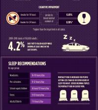 12 Dangers of Sleep Deprivation