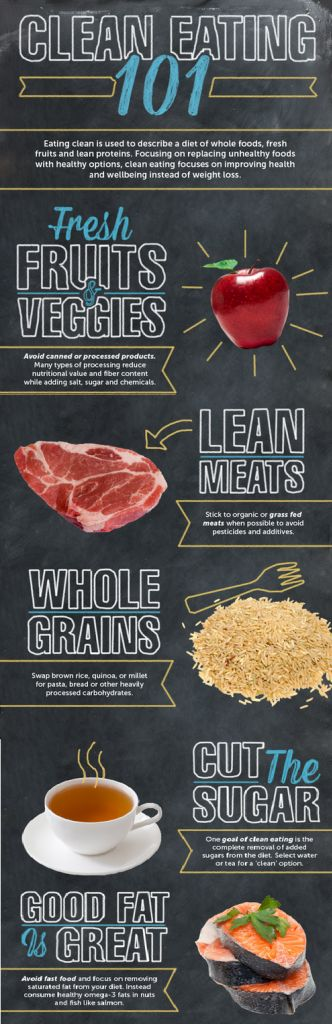 Clean Eating 101 Infographic
