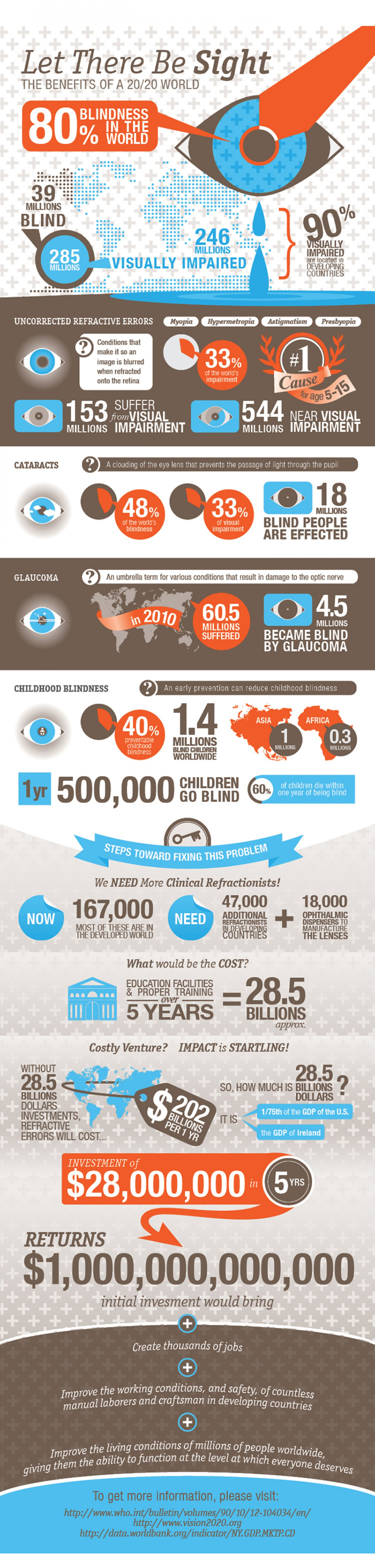 15 Interesting Facts about Vision
