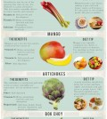 10 Winter Foods Map Infographic