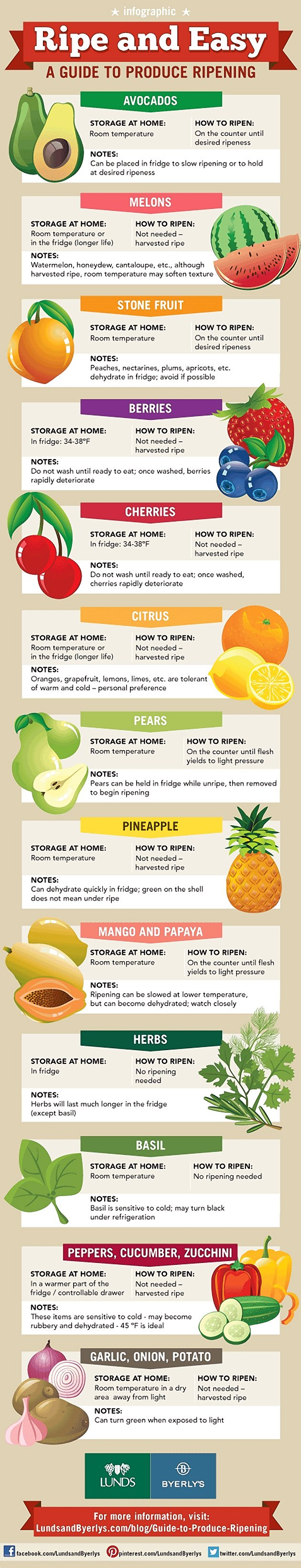 13 Easy To Use Tips To Produce Ripening Infographic