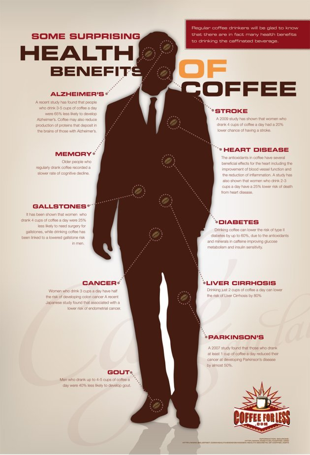 10 Surprising Benefits Of Coffee Infographic