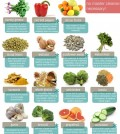 15 Detox And Cleanse Foods Infographic