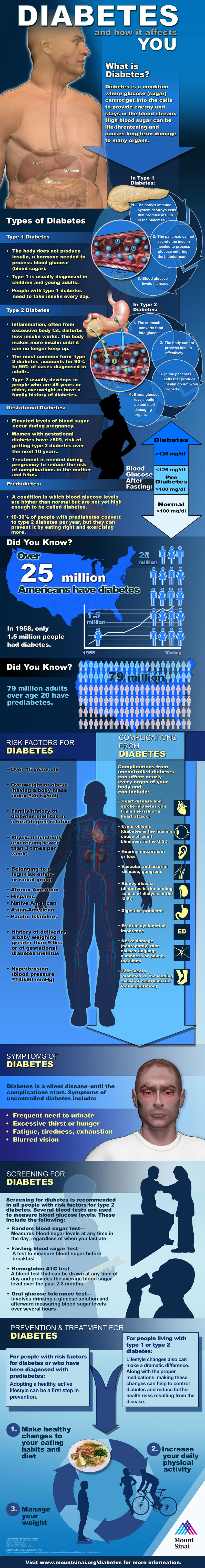 2 Types Of Diabetes Infographic