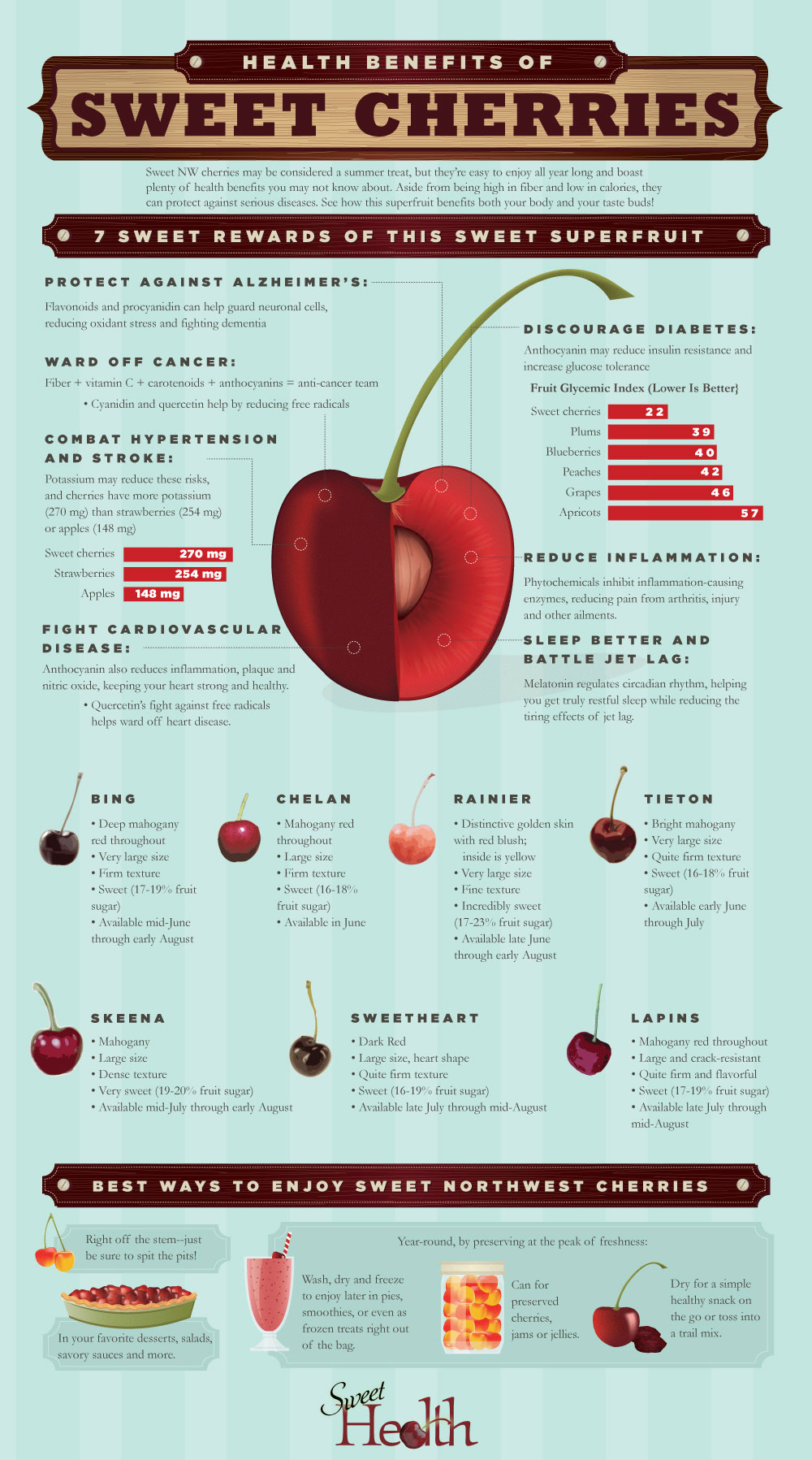 7 Sweet Cherry Benefits For Health Infographic