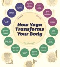 15 Yoga Benefits For Your Body Infographic