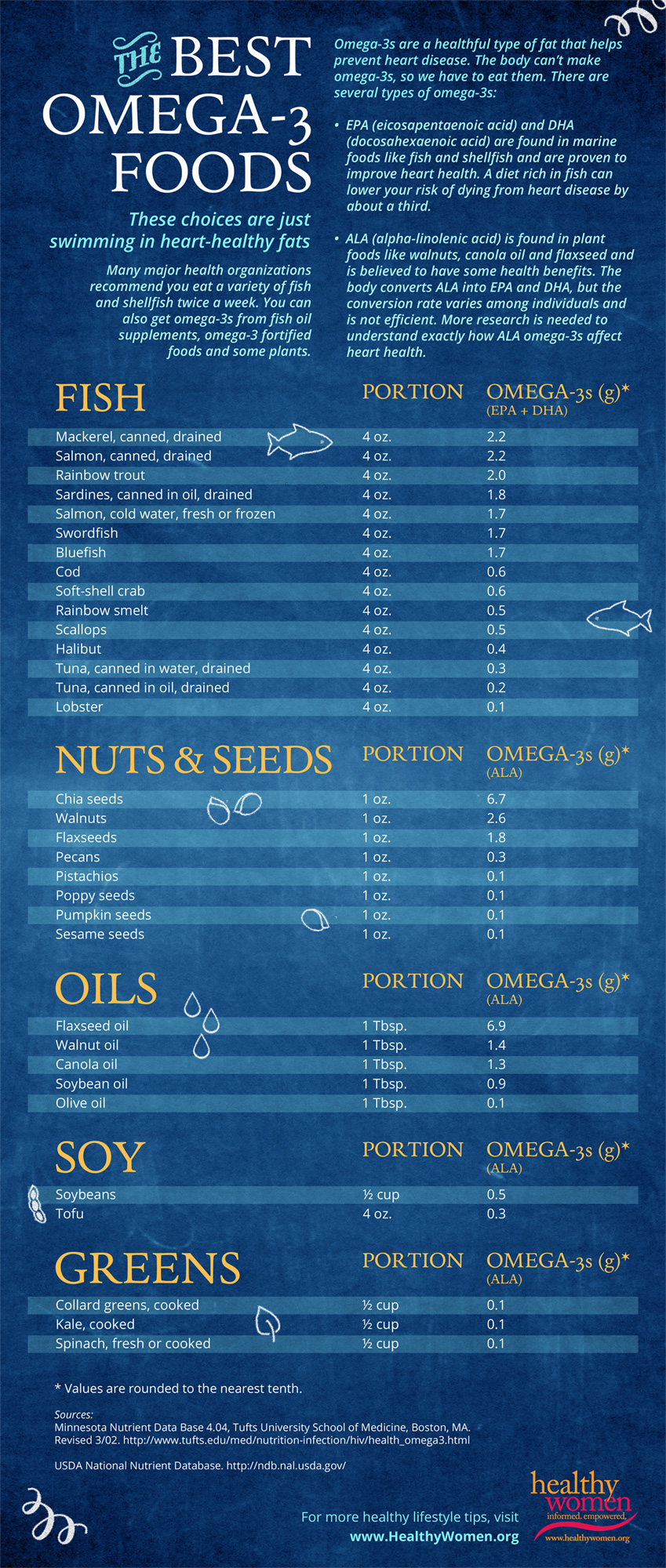 33 Full Of Omega-3 Foods Infographic