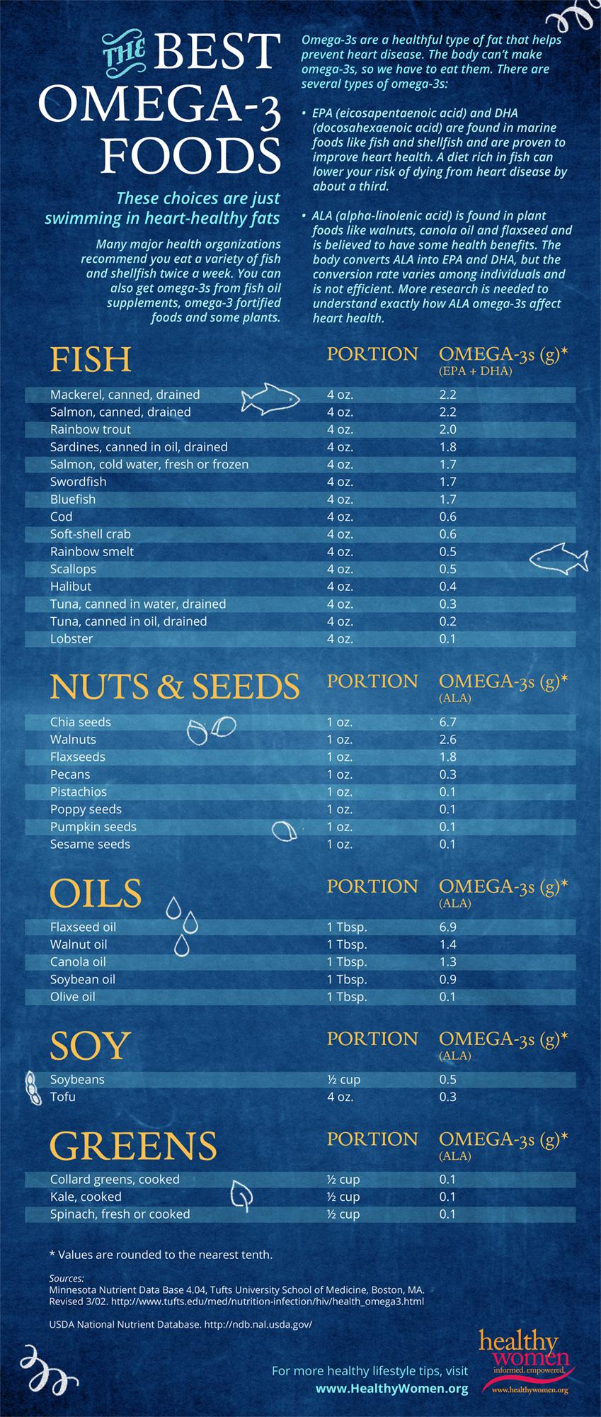 33 Full Of Omega-3 Foods Infographic