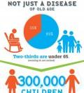 Arthritis Is Around Us Infographic