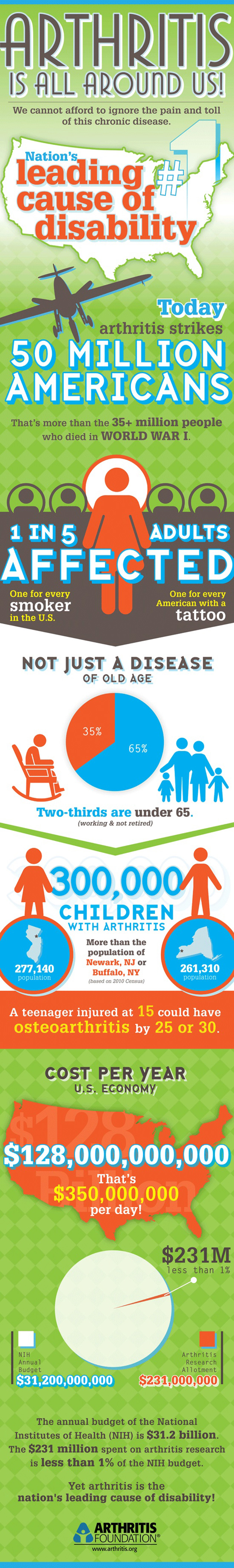 Arthritis Is Around Us Infographic