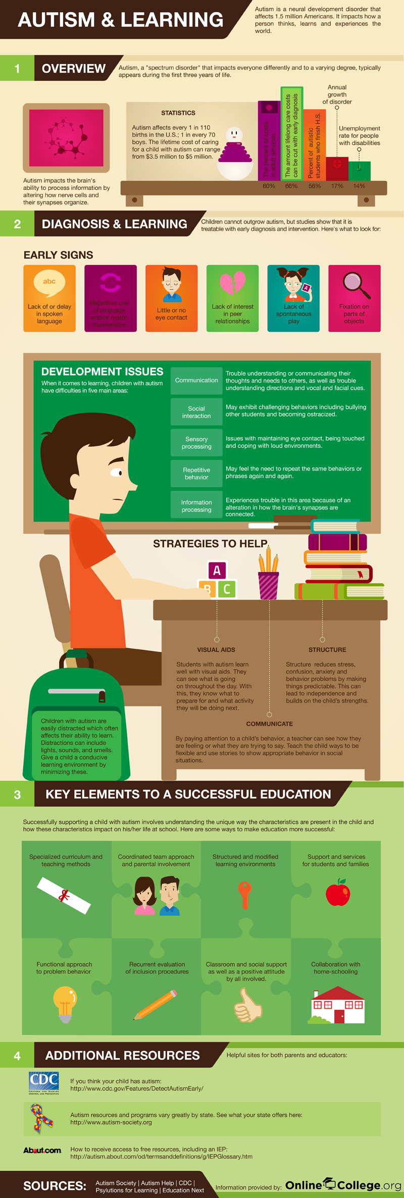Autism And Studies Infographic