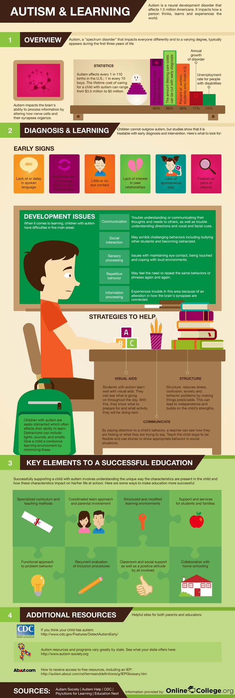 Autism And Studies Infographic