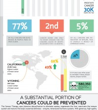 Foods To Prevent Cancer Infographic
