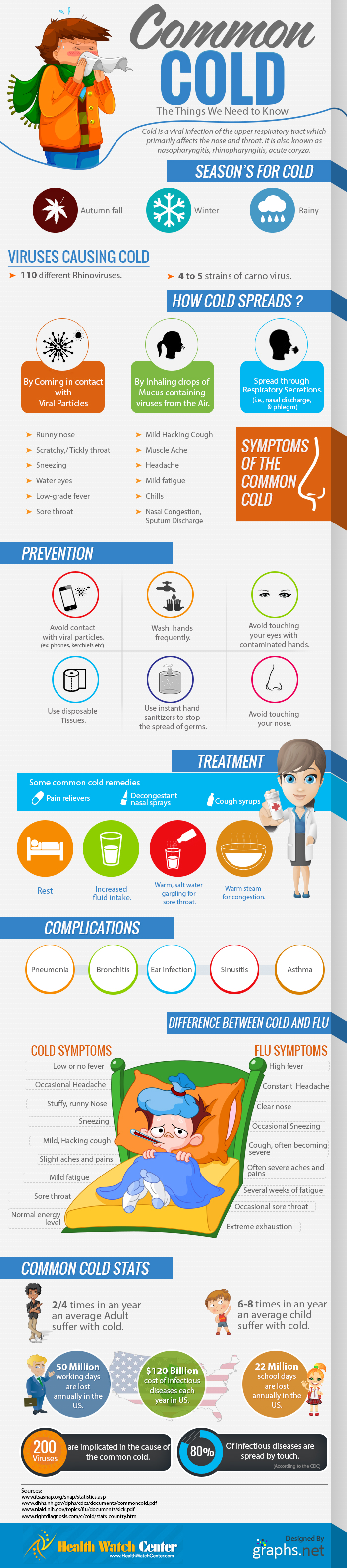 Everything About Common Cold Infographic