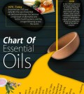 Everything About Essential Oils Infographic