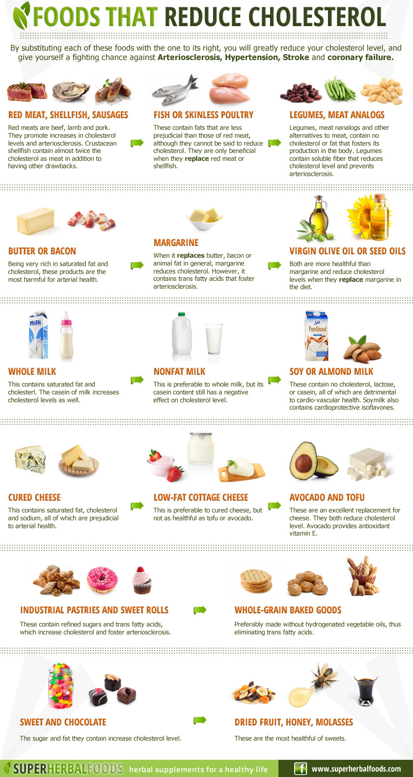 High Cholesterol Snack Foods