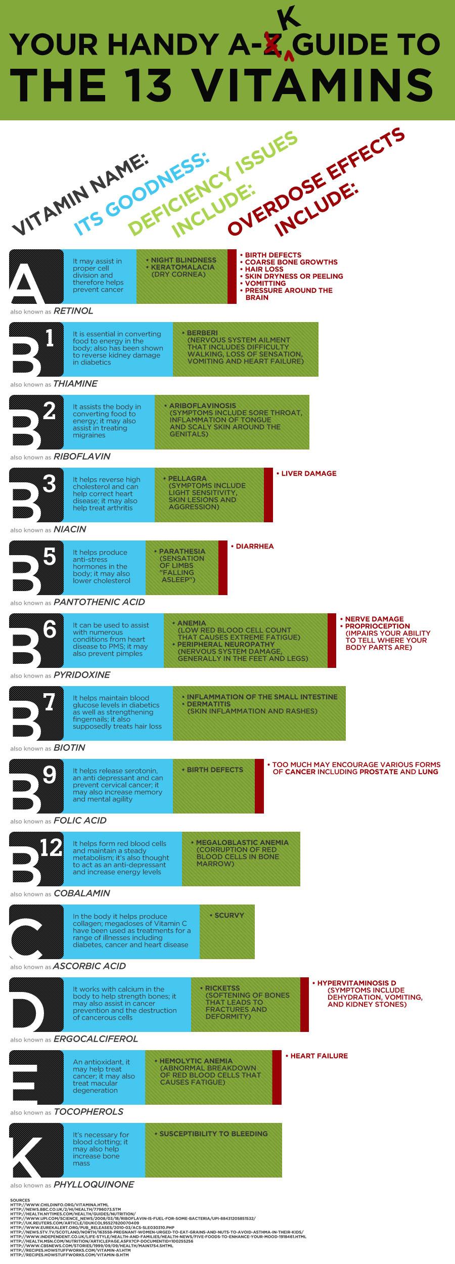 13 Vitamins Map Infographic