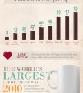 True Facts About Caffeine Infographic