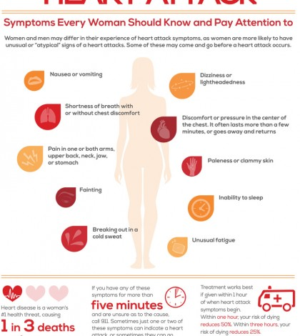 Heart Attack Symptoms In Women Infographic