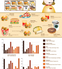Fast Food Calories Infographic