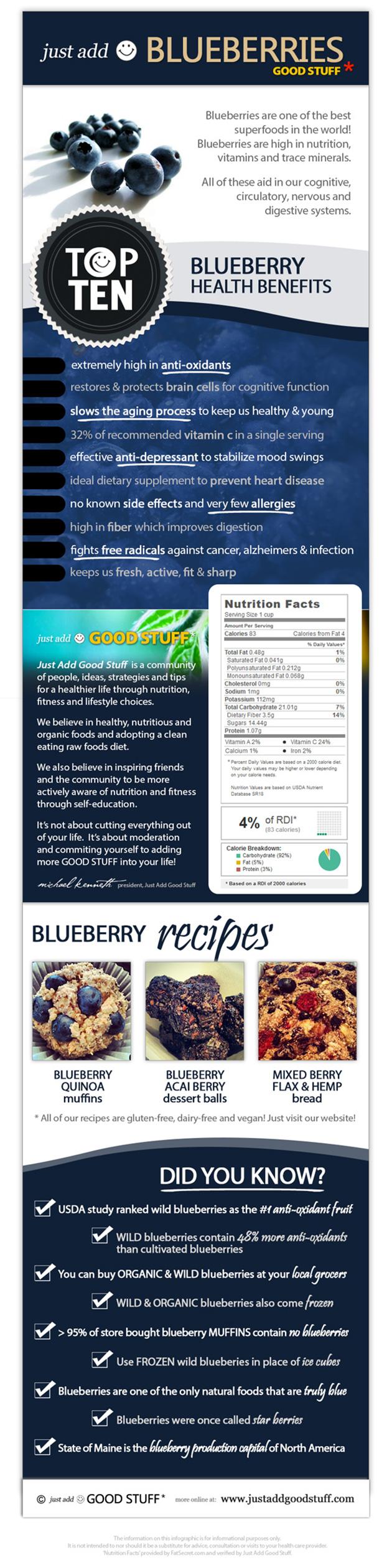 10 Blueberry Benefits Infographic