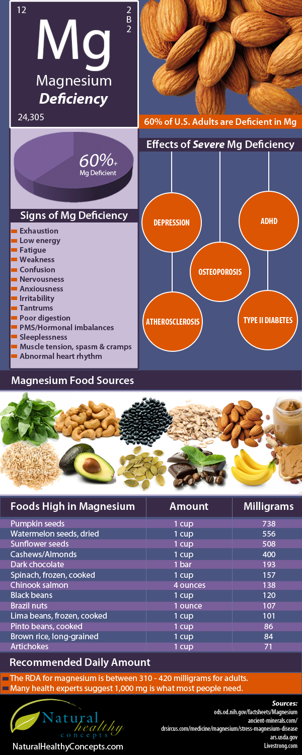 Facts About Magnesium Deficiency Infographic