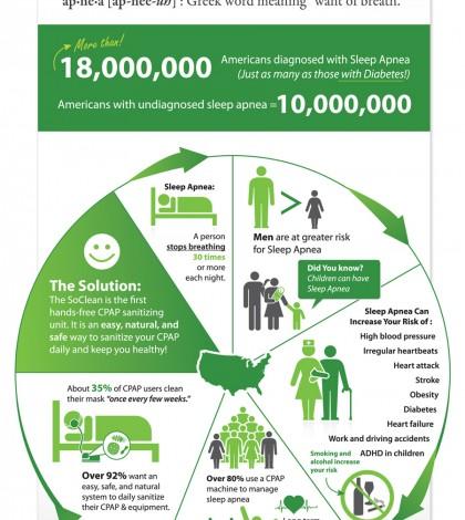 6 Facts About Sleep Apnea Infographic