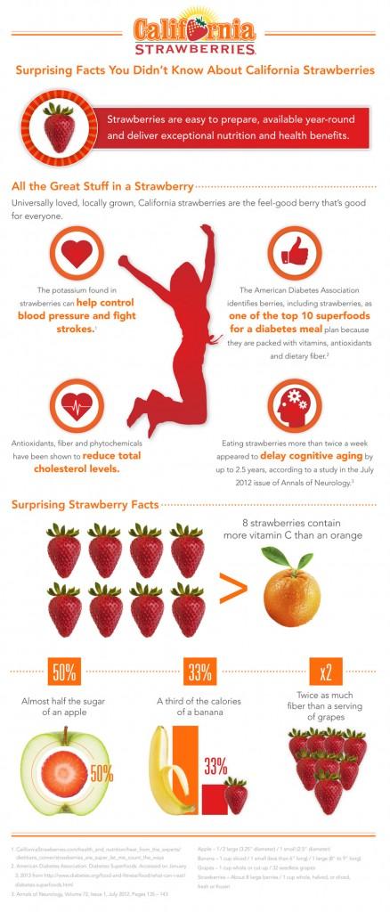 8 Strawberry Benefits Infographic