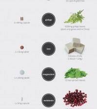 31 Supplements VS 31 Foods Infographic