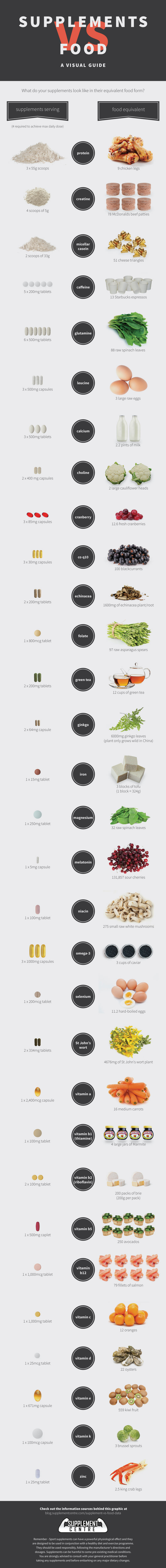 31 Supplements VS 31 Foods Infographic