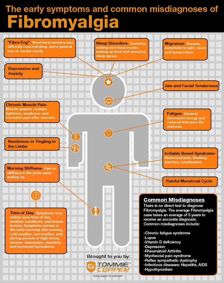 11 Symptoms Of Fibromyalgia Infographic