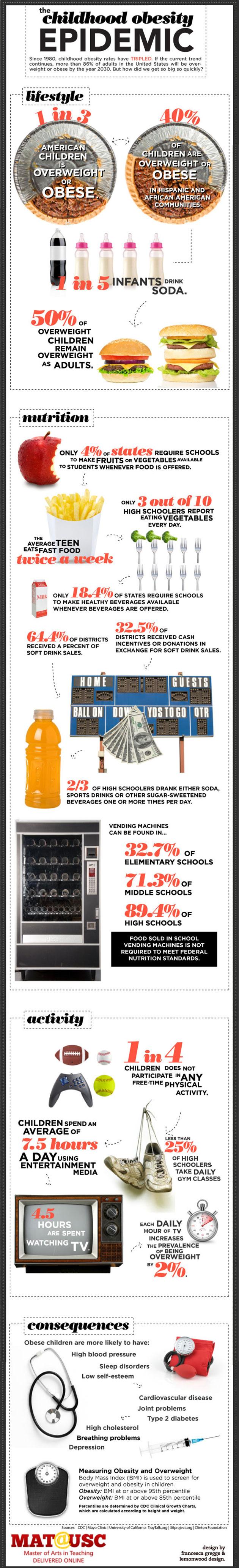 Obesity Epidemic In Children Infographic