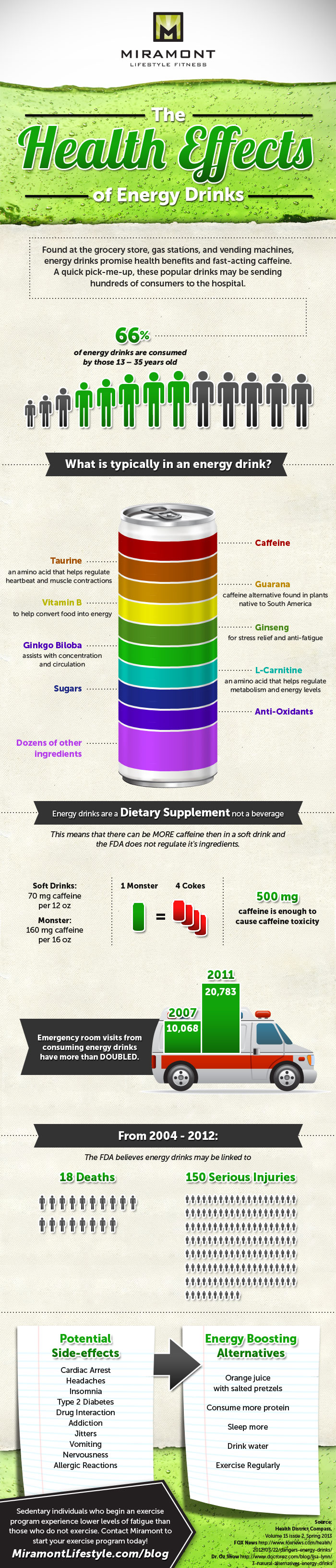Side Effects Of Energy Drinks Infographic