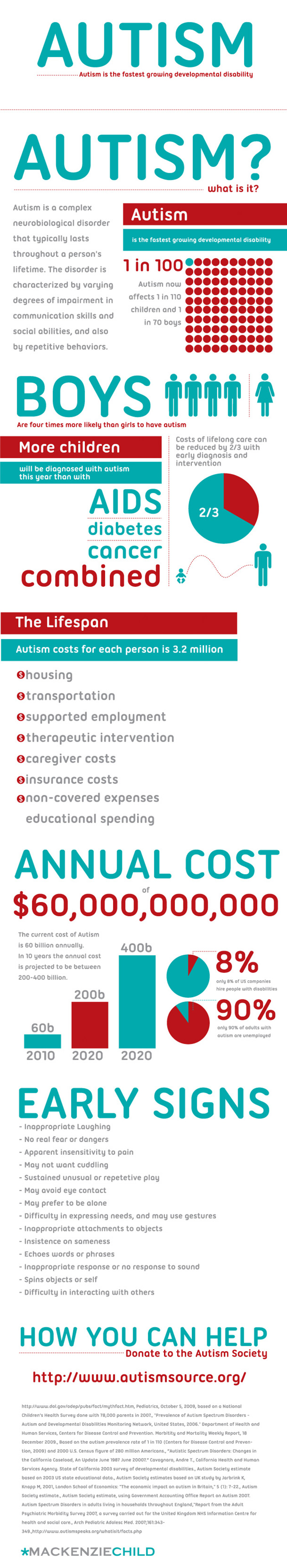 True Facts About Autism Infographic