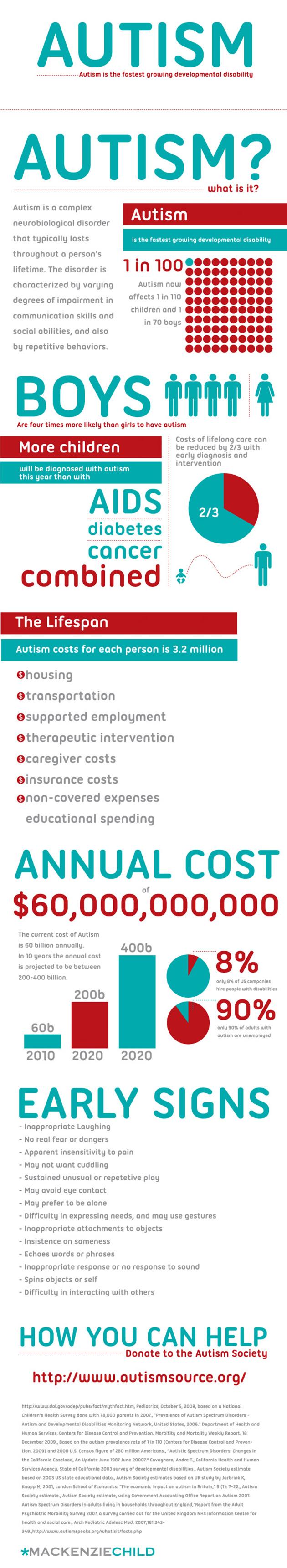 Autism statistics