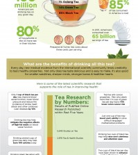 Why Choose Tea? Infographic